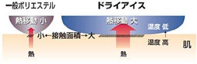 画像1: ドライアイス パッドシーツ(ダブル・ブルー)=会員様特別価格=